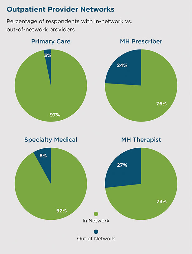 Outpatient provider network chart