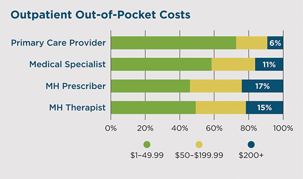 Outpatient out of pocket costs chart