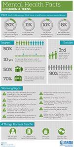 Children's Mental Health Facts