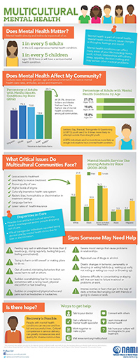 NAMI Multicultural Mental Health Infographic