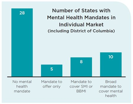 Mental Health Mandates