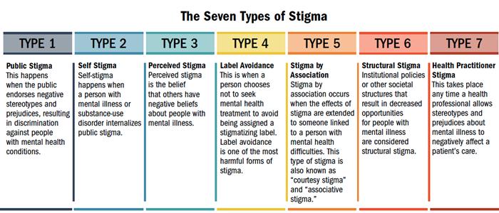 Overcoming Stigma Care Counseling