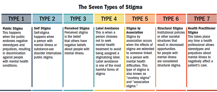 Overcoming Stigma Care Counseling